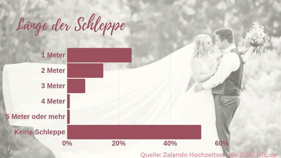 Schleppe bei Brautkleidern?