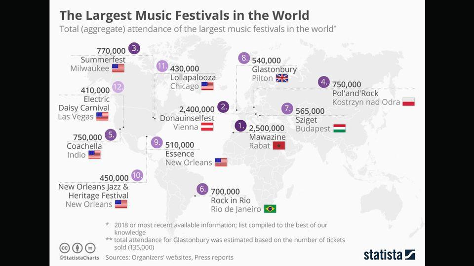 Das Donauinselfest ist das zweitgrößte Festival der Welt.