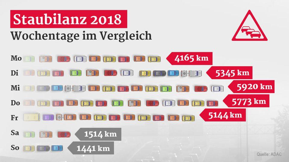 ADAC-Staubilanz 2018: Mittwochs ist auf deutschen Autobahnen am meisten los.