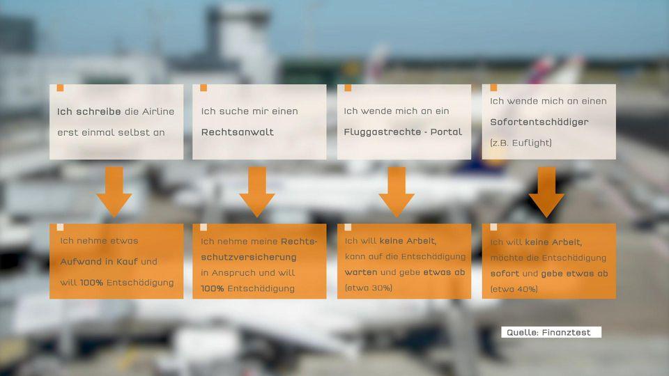 Grafik zu vier Optionen für Fluggastrecht.