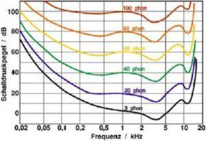 Wo und wie kann ich einen Schallpegelmessgerät Testsieger richtig anwenden