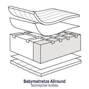 Welche Arten von Babymatratzen gibt es in einem Testvergleich?