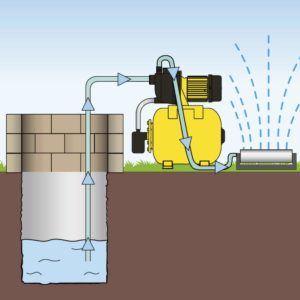 Häufige Mängel und Schwachstellen Hauswasserwerk im Test und Vergleich