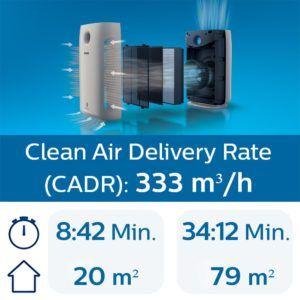 Leistung im Luftreiniger Test und Vergleich